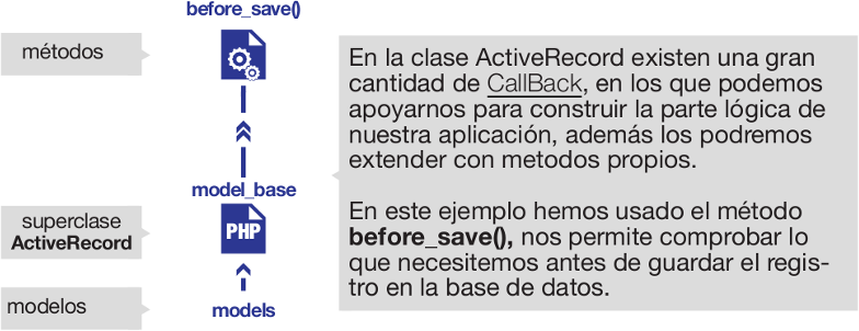 Archivo:Model base kumbiaphp framework.png